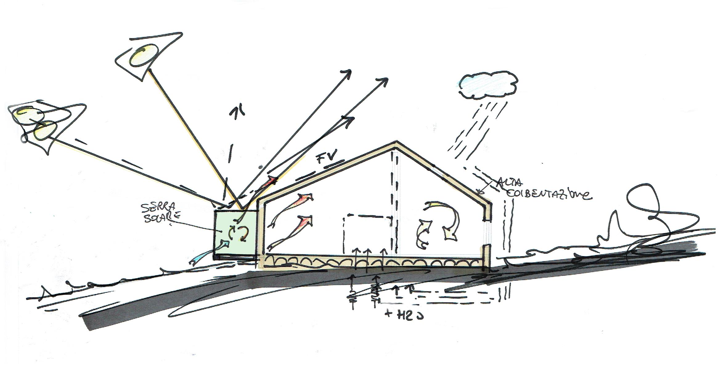 Architettura Ecosostenibile Torino | De Leo & Drasnar